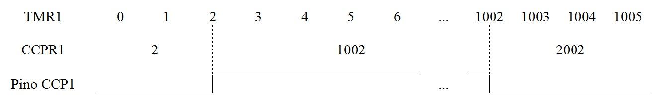 Utilizando o Modo de Comparação do CCP do PIC18